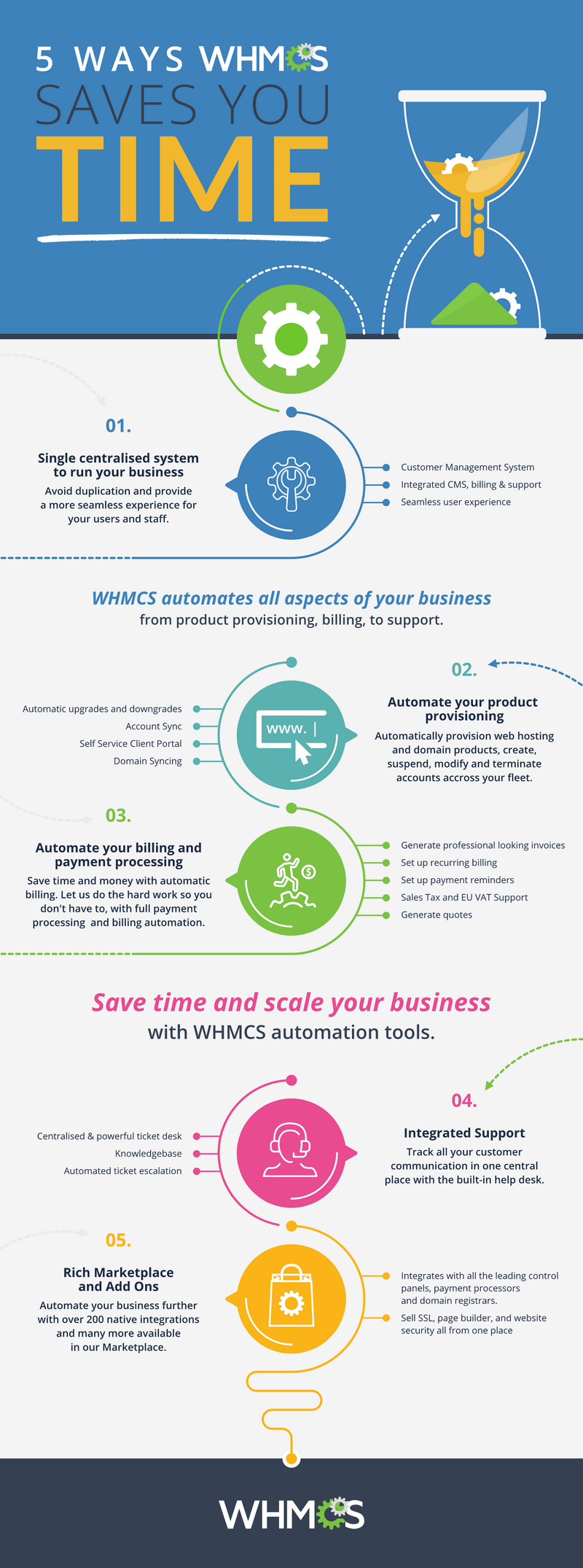 5-ways-whmcs-saves-you-time.png