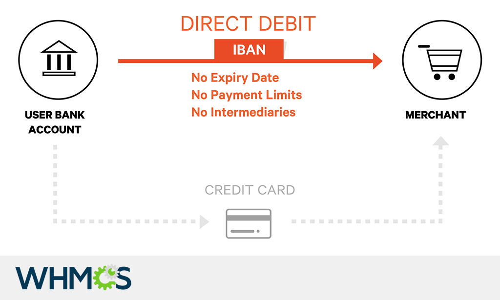 direct-debit-sepa-payments-with-whmcs.png